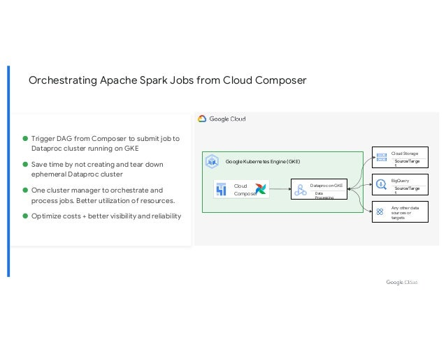 Orchestrating Apache Spark Jobs from Cloud Composer Cloud Storage Source/Targe t BigQuery Source/Targe t Dataproc on GKE D...
