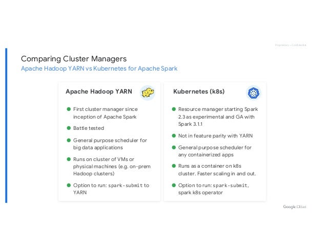 Proprietary + Confidential Comparing Cluster Managers Apache Hadoop YARN vs Kubernetes for Apache Spark Apache Hadoop YARN...