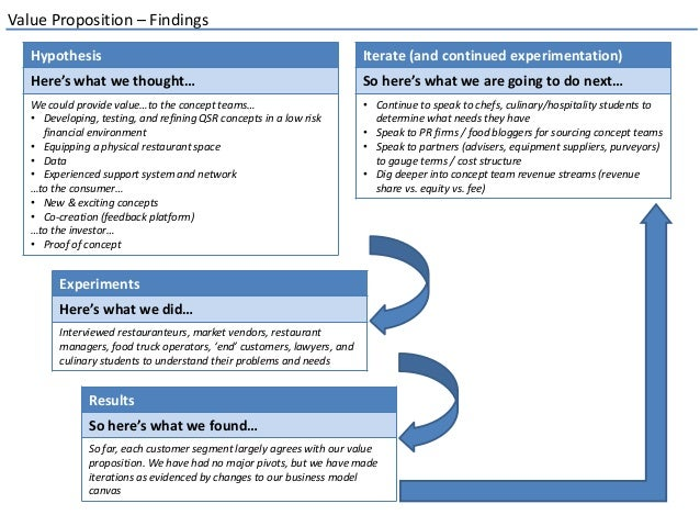 Value Proposition Findings Hypothesis