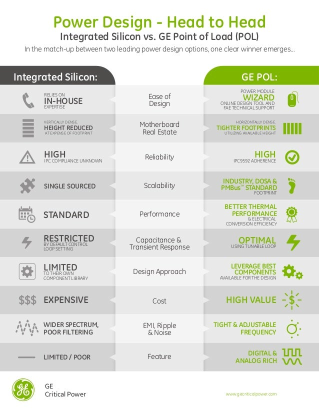 GE Critical Power Power Design - Head to Head Integrated Silicon vs. GE Point of Load (POL) In the match-up between two le...