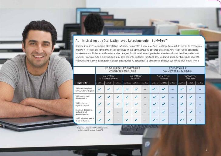 Administration et sécurisation avec la technologie Intel® vPro™Branchés sur secteur (ou autre alimentation externe) et con...