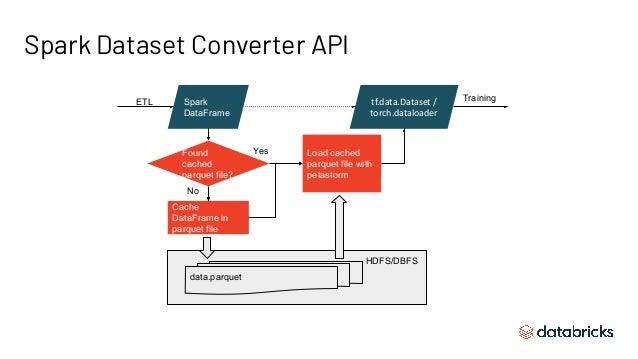 Spark Dataset Converter API HDFS/DBFS Spark DataFrame tf.data.Dataset / torch.dataloader Found cached parquet file? Cache ...