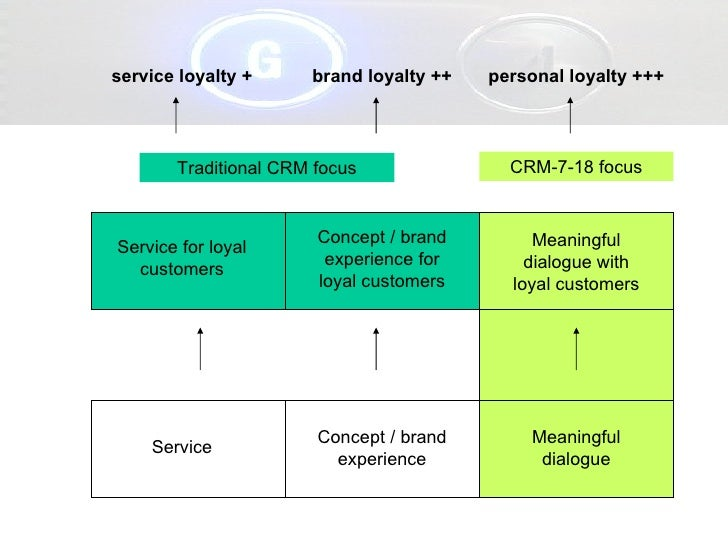 Service Concept / brand experience Service for loyal customers Concept / brand experience for loyal customers Traditional ...