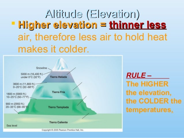 Factors Affecting Climate Lessons Tes Teach - Altitude elevation