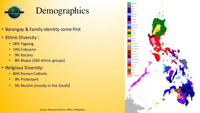 vulgarized filipino identity development of filipino Socioeconomic development in the philippines  that fili lack a supralocal  identity should be an obv  tinctive properties vulgarizes them (bourdieu.