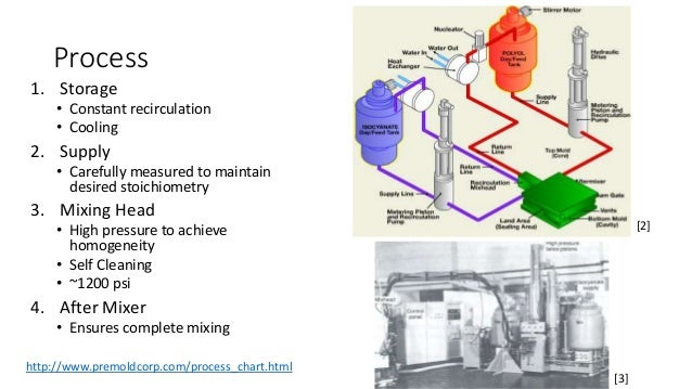 Process Flow Diagram Reaction Injection Moulding - Wiring