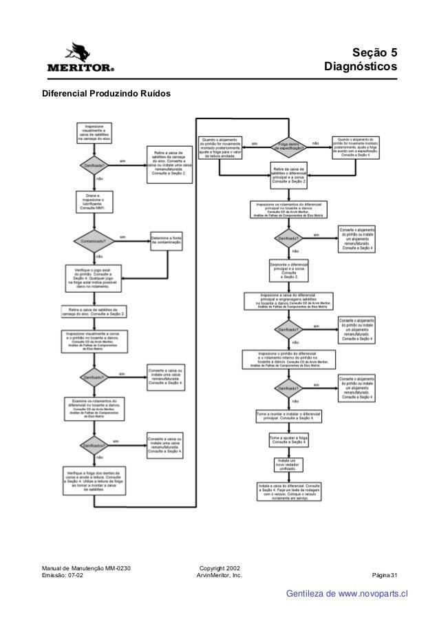 manual do diferencial meritor ms113 rh slideshare net  manual montagem diferencial meritor