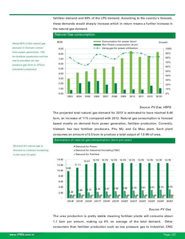 Bc Natural Gas Consumption