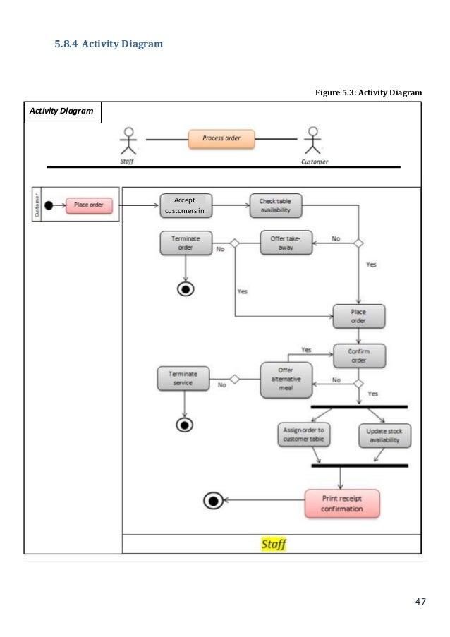 ITX3999 - Restaurant Management System Disseration ...