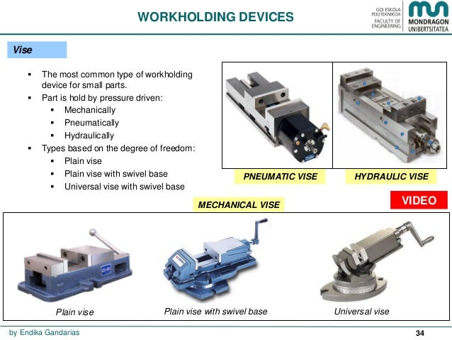 Work holding devices in milling machine ppt