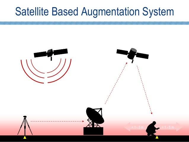 Real Time Corrections For Gnss Receivers