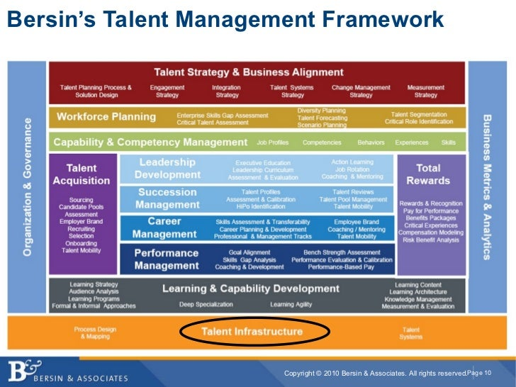 presentation of talent management recruitment and selection management essay The top 20 reasons why recruiting is an exciting and high  and profit of any talent management  industry with online recruitment courses at.