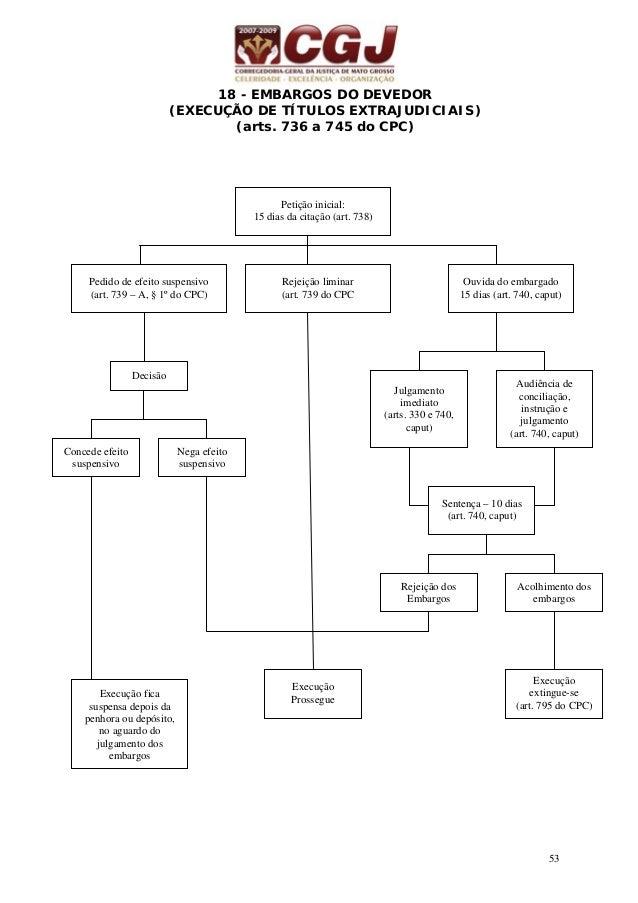 54 Embargos do Devedor - É meio de defesa do devedor, com natureza jurídica de uma ação incidental (depende do processo de...
