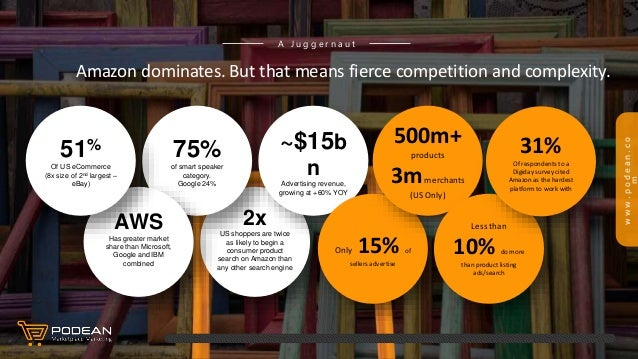 www.podean.co m Amazon dominates. A J u g g e r n a u t 2x US shoppers are twice as likely to begin a consumer product sea...
