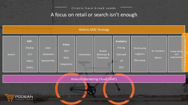 www.podean.co m A focus on retail or search isn't enough C l i e n t s h a v e b r o a d n e e d s Search DSP: Display OTT...