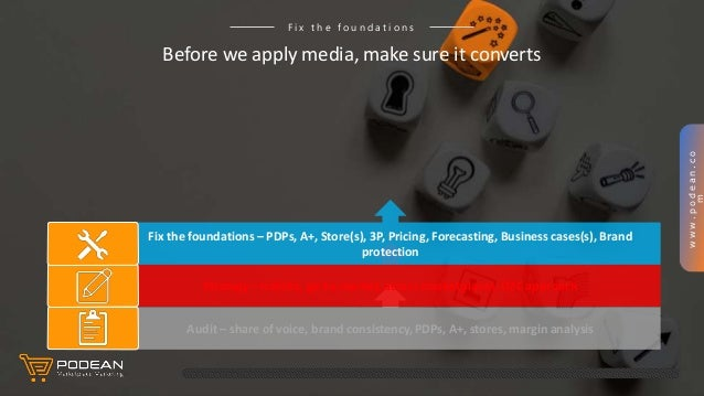 www.podean.co m Before we apply media, make sure it converts F i x t h e f o u n d a t i o n s Audit – share of voice, bra...