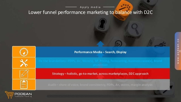 www.podean.co m Lower funnel performance marketing to balance with D2C A p p l y m e d i a Audit – share of voice, brand c...