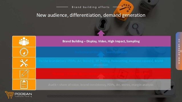 www.podean.co m New audience, differentiation, demand generation B r a n d b u i l d i n g e f f o r t s Audit – share of ...