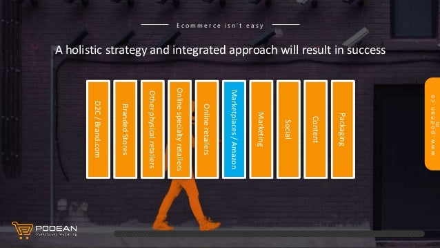 www.podean.co m A holistic strategy and integrated approach will result in success E c o m m e r c e i s n ' t e a s y D2C...