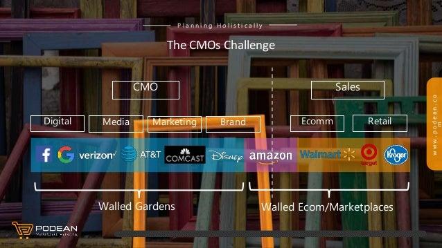 www.podean.co m CMO Media MarketingDigital Ecomm Retail Sales Brand Walled Gardens Walled Ecom/Marketplaces The CMOs Chall...