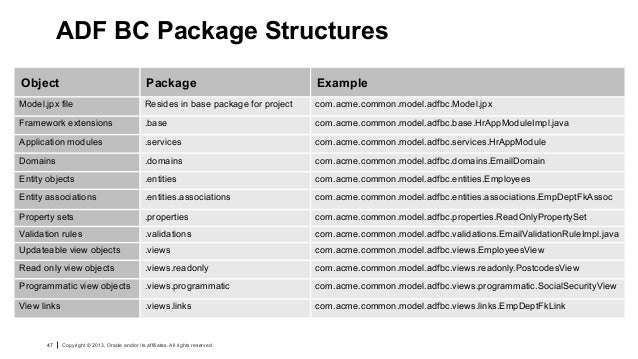 Naming Convention: Oracle ADF Architecture TV