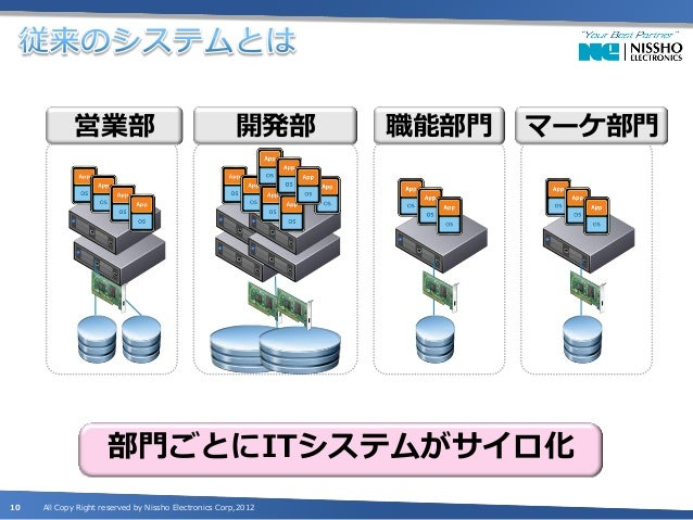 営業部                                      開発部      職能部門   マーケ部門                     部門ごとにITシステムがサイロ化10   All Copy Right res...