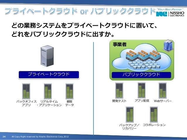 プライベートクラウドに残す業務システムにおいて、     仕分けした各スペックの最大公約数でサービスカタログ     を作成。                        OS                                 ...