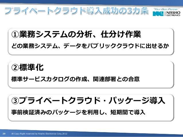 日商エレ クラウドビジネスの取り組み30   All Copy Right reserved by Nissho Electronics Corp,2012