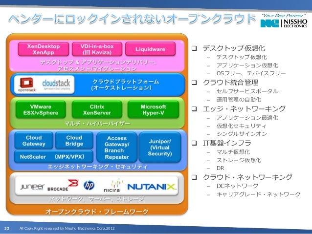"""""""業界標準"""" + """"革新的技術"""" をパッケージした             検証済みマルチベンダープラットフォーム33   All Copy Right reserved by Nissho Electronics Corp,2012"""