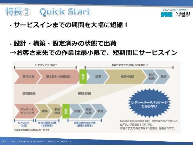 •    お客さまが安心して運用できる、強力なサポートサービス          を提供!38       All Copy Right reserved by Nissho Electronics Corp,2012