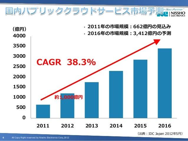•   2011年の市場規模:662億円の見込み    (億円)     4000                                                     •   2016年の市場規模:3,412億円の予測   ...