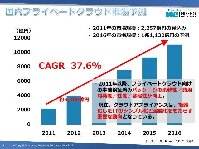 •   2011年の市場規模:2,257億円の見込み     (億円)     12000                                                    •   2016年の市場規模:1兆1,132億円の...