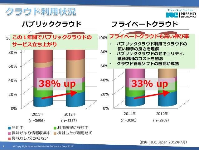 パブリッククラウド                                                   プライベートクラウド       この1年間でパブリッククラウドの    100%                     ...