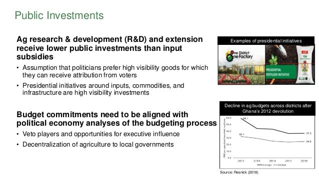 Public Investments Ag research & development (R&D) and extension receive lower public investments than input subsidies • A...