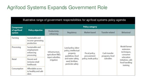 Agrifood Systems Expands Government Role Illustrative range of government responsibilities for agrifood systems policy age...