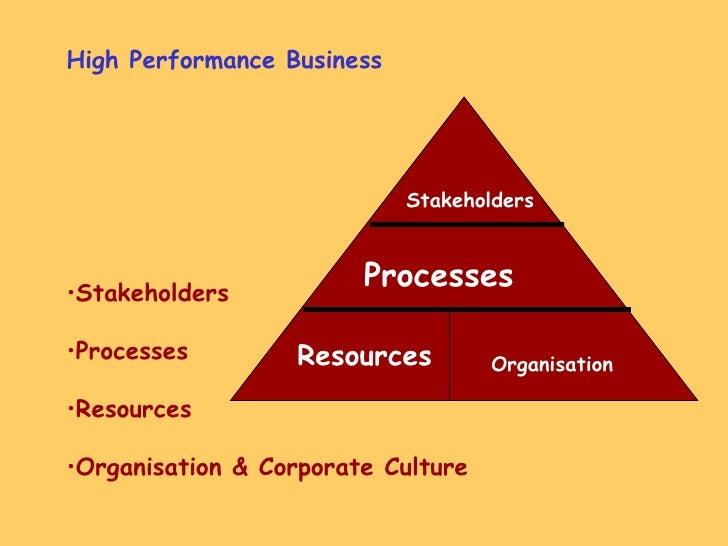 <ul><li>High Performance Business </li></ul><ul><li>Stakeholders </li></ul><ul><li>Processes </li></ul><ul><li>Resources <...