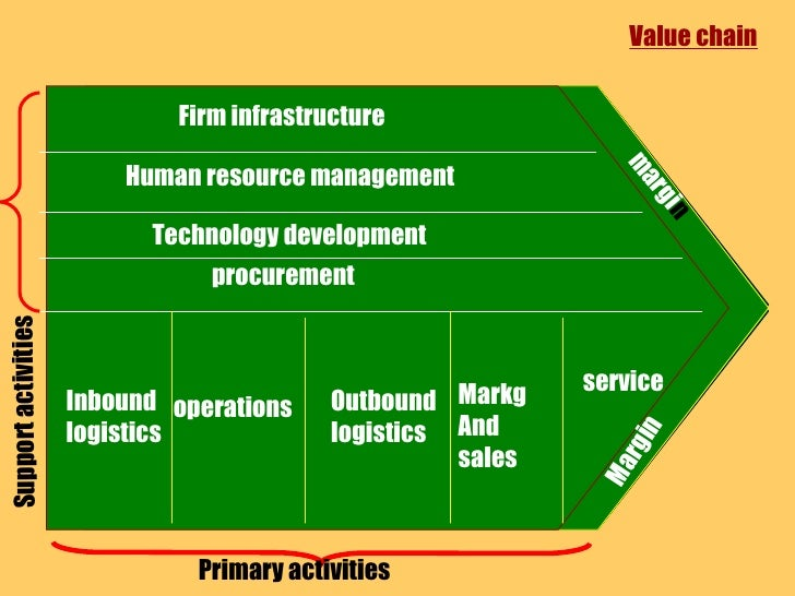 Firm   infrastructure  Human resource management Technology development procurement Inbound logistics operations Outbound ...