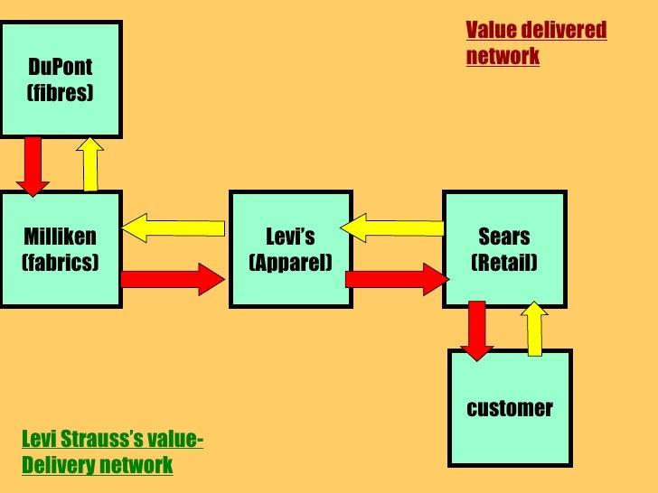 Value delivered network Milliken (fabrics) Levi's (Apparel) Sears (Retail) DuPont (fibres) customer Levi Strauss's value- ...