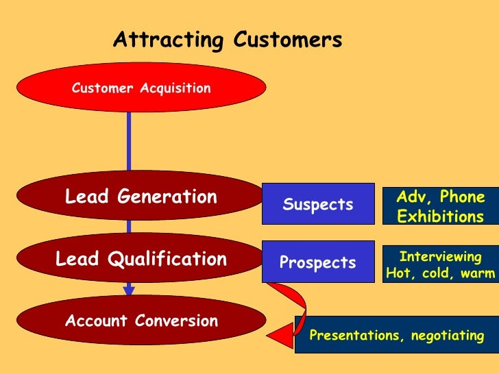 Attracting Customers Customer Acquisition Lead Generation Lead Qualification Account Conversion Suspects Prospects Adv, Ph...