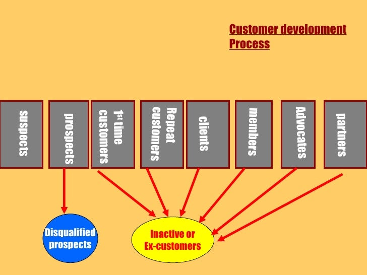Disqualified prospects Inactive or Ex-customers Customer development Process suspects prospects 1 st  time customers Repea...