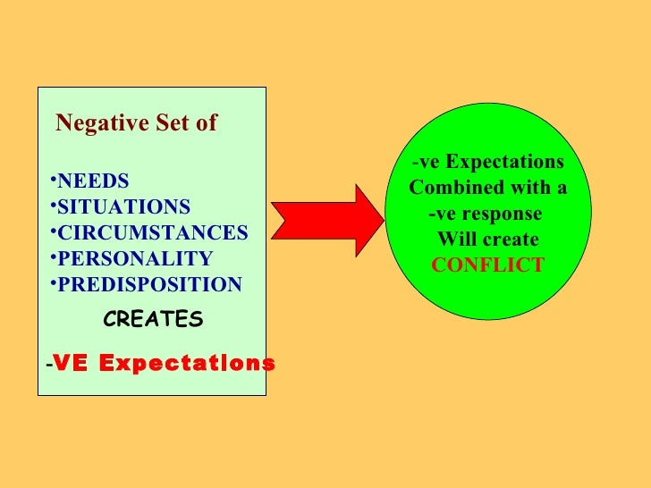 Negative Set of <ul><li>NEEDS </li></ul><ul><li>SITUATIONS </li></ul><ul><li>CIRCUMSTANCES </li></ul><ul><li>PERSONALITY <...