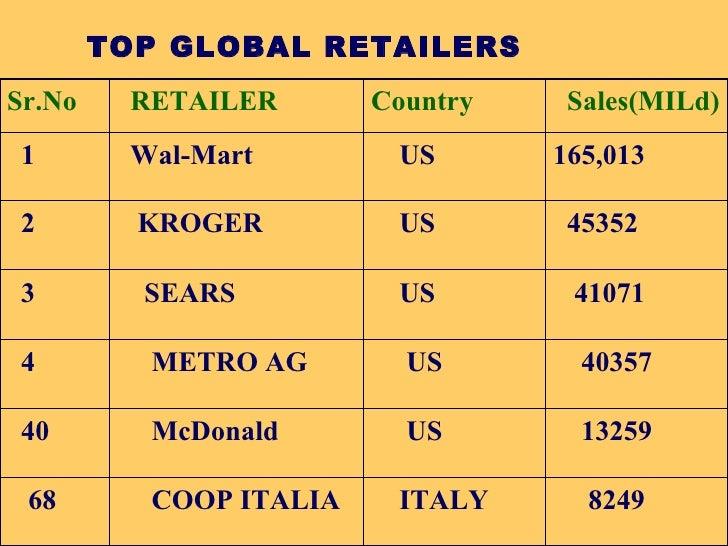 TOP GLOBAL RETAILERS 8249 ITALY COOP ITALIA 68 13259 US McDonald 40 40357 US METRO AG 4 41071 US SEARS 3 45352 US KROGER 2...