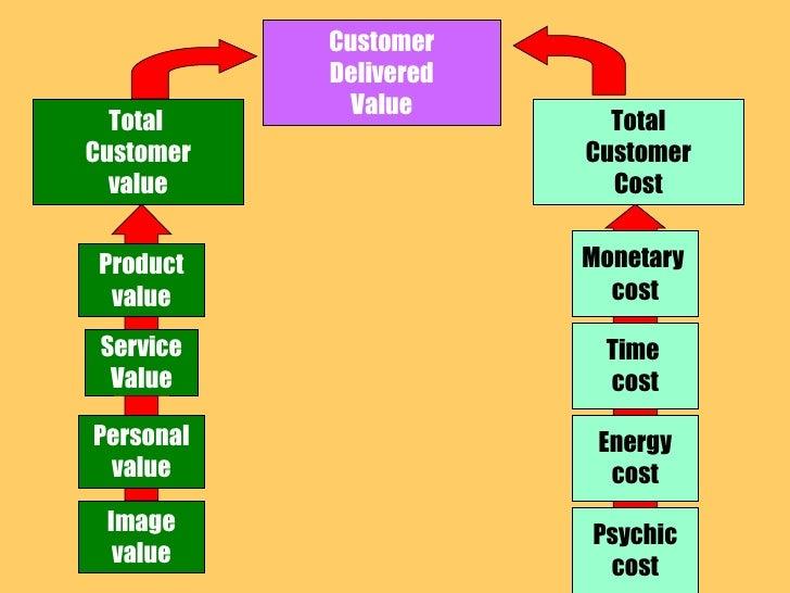 Customer Delivered Value Total  Customer value Total Customer Cost Product value Service Value Personal value Image value ...