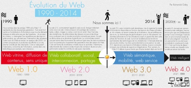 Évolution du Web