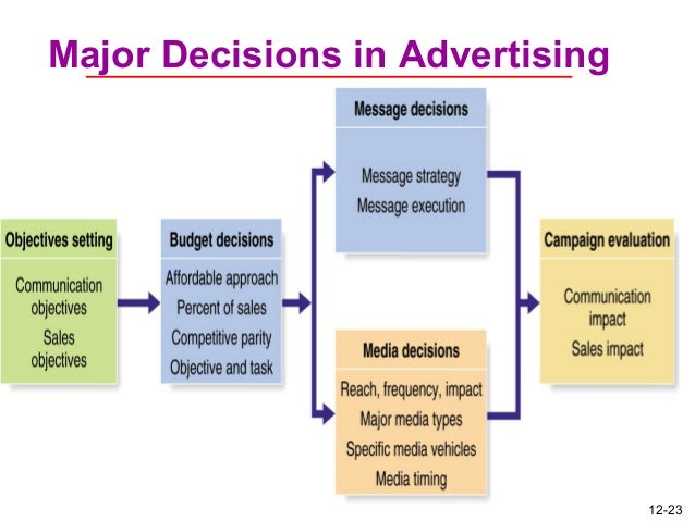 advertising decisions Q: with reference to a consumer brand of your choice explains how the consumer decision process is influenced by factors within the psychological c.