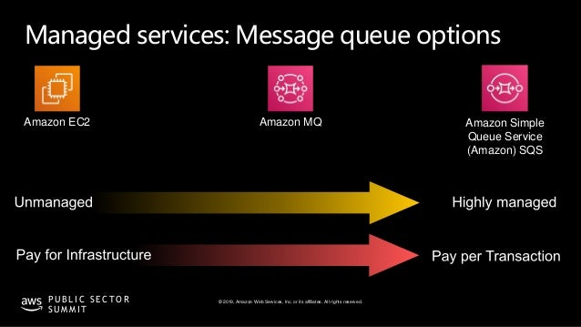 © 2019, Amazon Web Services, Inc. or its affiliates. All rights reserved.P U B L I C S E C T O R S U M M I T Managed servi...