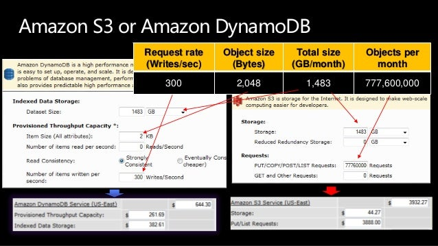 Amazon S3 or Amazon DynamoDB Request rate (Writes/sec) Object size (Bytes) Total size (GB/month) Objects per month 300 2,0...