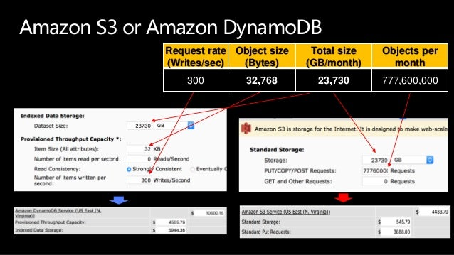 Amazon S3 or Amazon DynamoDB Request rate (Writes/sec) Object size (Bytes) Total size (GB/month) Objects per month 300 32,...