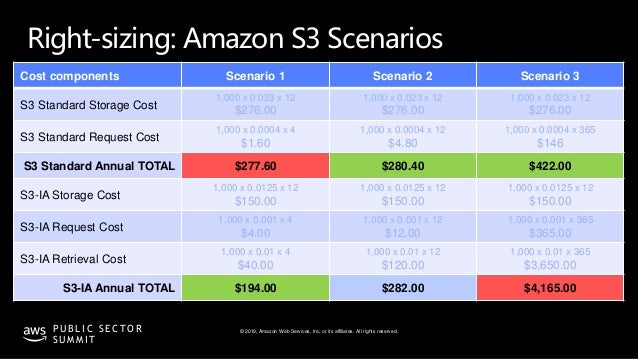 © 2019, Amazon Web Services, Inc. or its affiliates. All rights reserved.P U B L I C S E C T O R S U M M I T Cost componen...