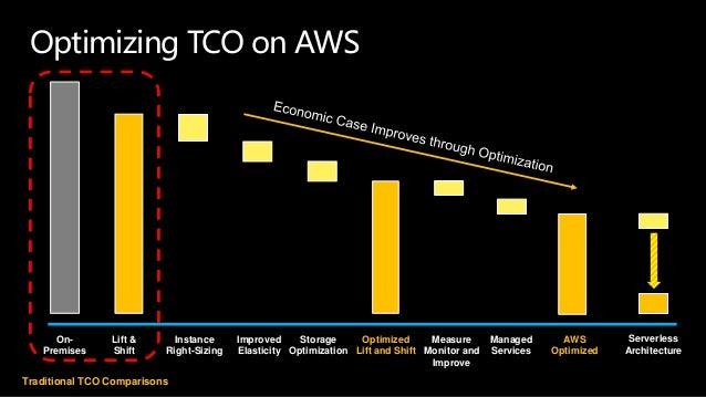 Optimizing TCO on AWS Instance Right-Sizing Improved Elasticity Storage Optimization Optimized Lift and Shift Measure Moni...